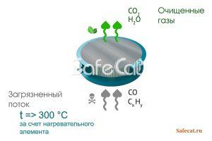 Процесс каталитического окисления на платиновом катализаторе
