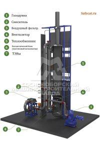 Процесс каталитической очистки газов, Установка SC