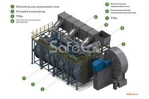 Процесс промышленной очистки воздуха, Установка SC