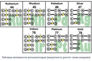 Таблица активности катализаторов